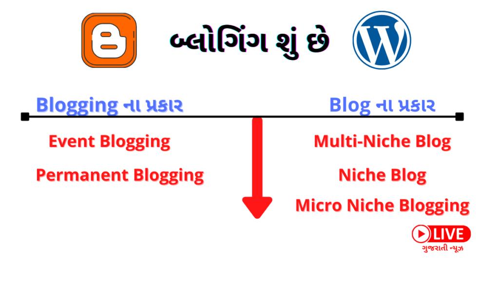 Blogging Shu Che, Blogging કેવી રીતે કરવું, What Is Blog In Gujarati, Types Of Blogging