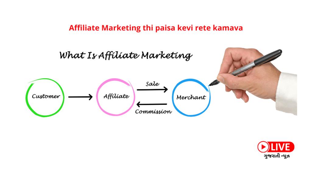 affiliate marketing Shu Che Affiliate Marketing કેટલા પ્રકારની હોય છે Affiliate Marketing Thi Paisa Kevi Rite kamavva Affiliate Marketing થી પૈસા કેવી રીતે કમાવાય Affiliate Marketing Atle Shu Affiliate Marketing કેવી રીતે કરવું Affiliate Marketing ની ટિપ્સ